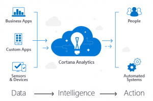 Practical Data Science / Cortana Analytics