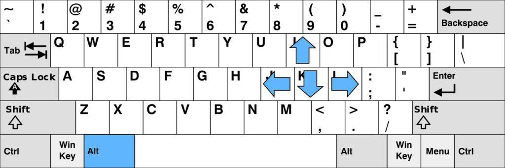 Character Navigation Keyboard Diagram