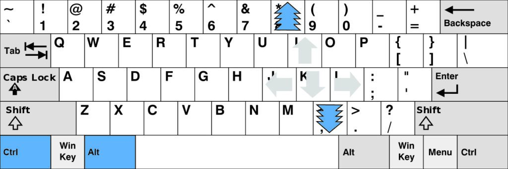 Document Navigation Keyboard Diagram