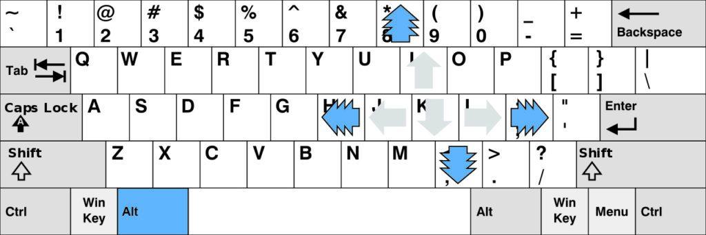 Page Navigation Keyboard Diagram